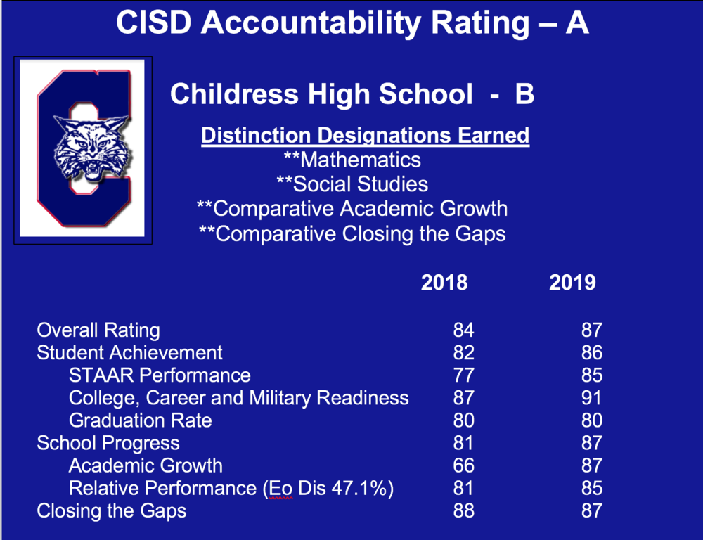 Childress High School Accountability Rating Information